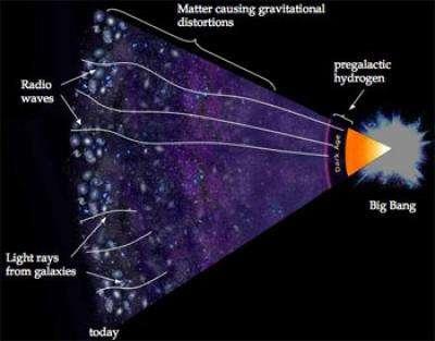 The Universe After the Big Bang