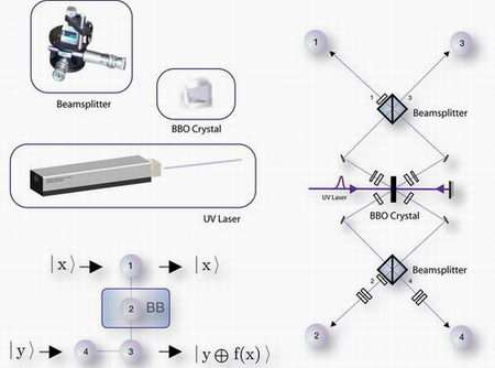 First use of Deutsch's Algorithm in a cluster state quantum computer