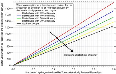 First Analysis of the Water Requirements of a Hydrogen Economy