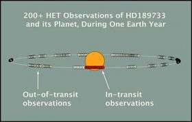 Astronomer detects atmosphere of extra-solar planet