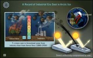 Man-Made Soot Contributed to Warming in Greenland in the Early 20th Century