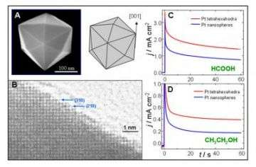 Microscopy Images of Platinum Nanocrystals