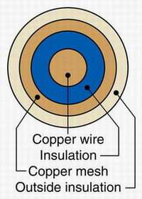 Nanoscale 'Coaxial Cables' for Solar Energy Harvesting