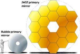 NASA's Largest Space Telescope Mirror Will See Deeper Into Space