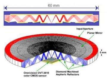 'Origami lens': Light Path