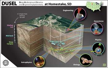 Proposed Deep Underground Science and Engineering Laboratory design