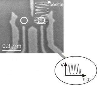 Scientists rotate electron spin with electric field