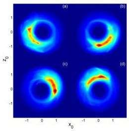 Localized Bohr-Like Wave Packets