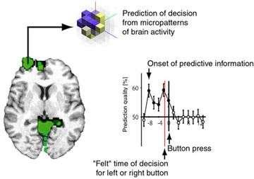 Unconscious Decisions in the Brain