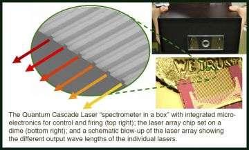 Compact, wavelength-on-demand Quantum Cascade Laser chip created