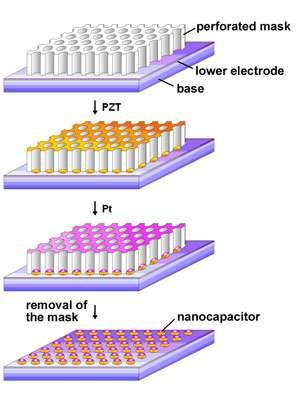 Giant memory thanks to tiny capacitors