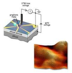 First STM spectroscopy of graphene flakes yields new surprises