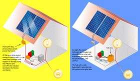 'Major discovery' primed to unleash solar revolution