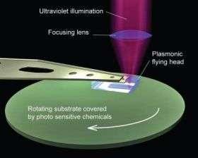 Plasmonic Lithography Schematic