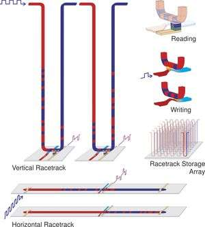 Researchers Move Closer To New Class of Memory