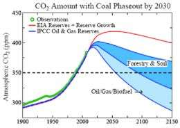 Revised Theory Suggests Carbon Dioxide Levels Already in Danger Zone