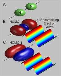 Watching Electrons with Lasers