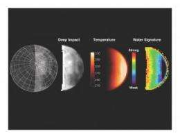 Deep Impact and other spacecraft find clear evidence of water on moon