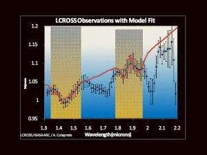 LCROSS Impact Data Indicates Water on Moon
