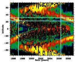 Mystery of the Missing Sunspots, Solved?