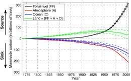Oceans' Uptake of Manmade Carbon May Be Slowing