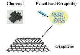Fujitsu Develops Technology for Low-Temperature Full-Service Direct Formation of Graphene Transistors on Large-Scale Substrates
