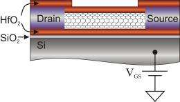 Carbon-Nanotube Memory that Really Competes