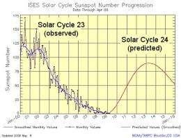 New Solar Cycle Prediction