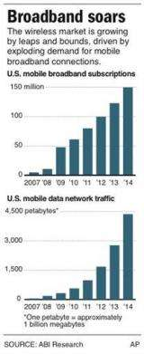 Cell phone mania forces scramble for more airwaves (AP)