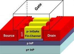 New 'finFETS' promising for smaller transistors, more powerful chips