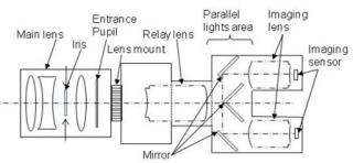 Optical system for single lens 3D camera