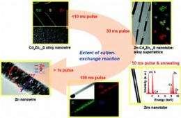 Penn study: Transforming nanowires into nano-tools using cation exchange reactions