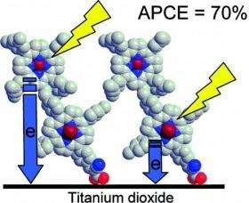 Porphyrin Dimers Increase Efficiency of Dye-Sensitized Solar Cells