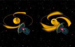 Solar cycle driven by more than sunspots; Sun also bombards earth with high-speed streams of wind