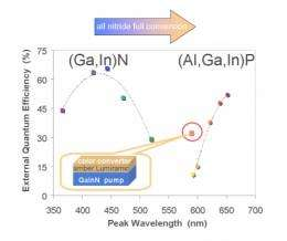 LED closes the yellow gap: Full conversion of blue into amber light by new nitride phosphor