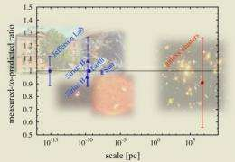 Light from galaxy clusters confirm theory of relativity