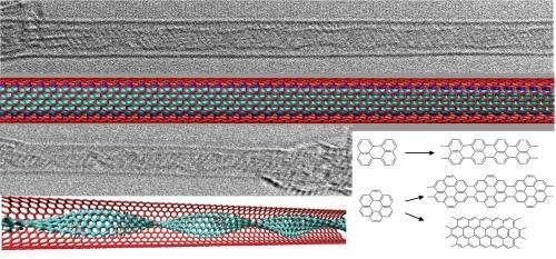 New material synthesized: graphene nanoribbons inside of carbon nanotubes
