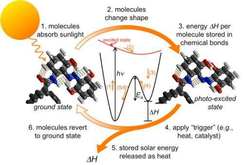 Research update: New way to store sun's heat