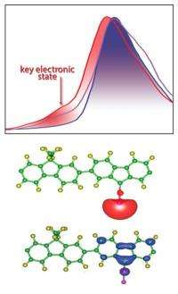 Revolutionary conducting polymer enables silicon use as next generation of lithium-ion battery anodes
