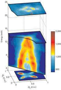 Stripes 'play key role' in superconductivity