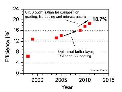 Record efficiency of 18.7 percent for flexible CIGS solar cells on plastics