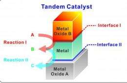 Berkeley Lab researchers report tandem catalysis in nanocrystal interfaces