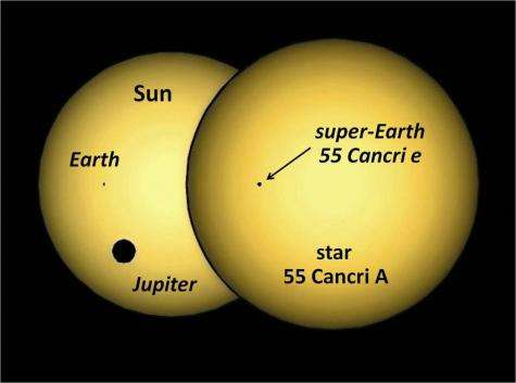 Densest known rocky planet: Astronomers unveil portrait of 'super-exotic super-Earth'