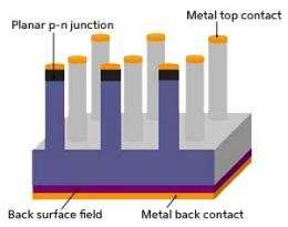 Solar cells: Pillars of light