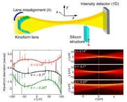 A new method for measuring X-ray optics aberrations