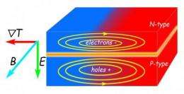 An unexpected clue to thermopower efficiency