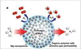 Berkeley Lab scientists achieve breakthrough in nanocomposite for high-capacity hydrogen storage