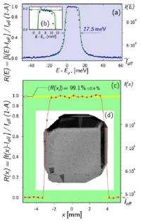 Bragg reflectivity of X-rays: At the limit of the possible