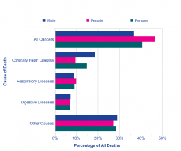 Cancer is the biggest premature killer