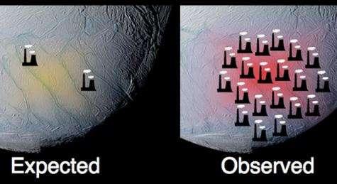 Cassini finds Enceladus is a powerhouse